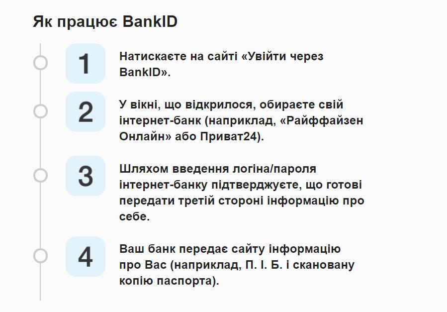 как работает BankID